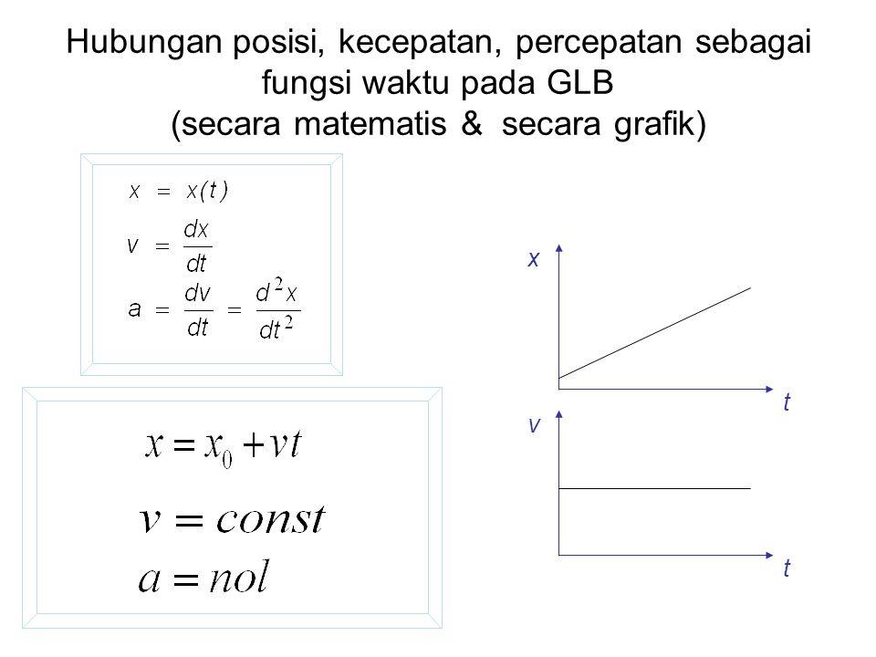 Hubungan posisi, kecepatan, percepatan sebagai fungsi waktu pada GLB (secara matematis & secara grafik) v x t t