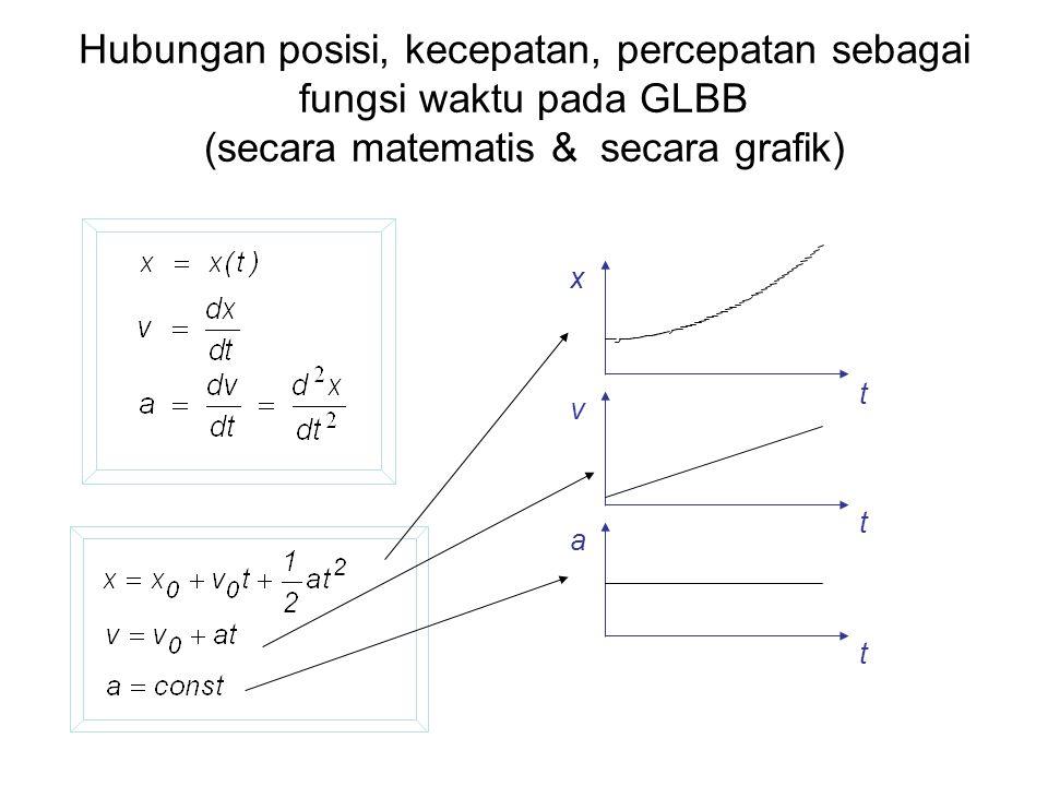 Hubungan posisi, kecepatan, percepatan sebagai fungsi waktu pada GLBB (secara matematis & secara grafik) x a v t t t