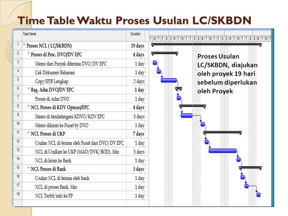 Time Table Waktu Proses Usulan LC/SKBDN Proses Usulan LC/SKBDN, diajukan oleh proyek 19 hari sebelum diperlukan oleh Proyek