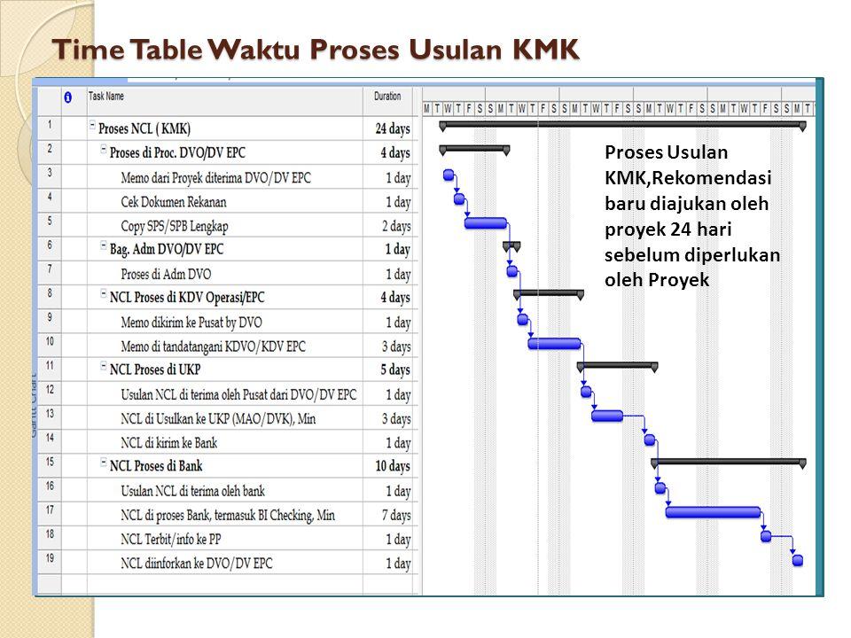 Time Table Waktu Proses Usulan KMK Proses Usulan KMK,Rekomendasi baru diajukan oleh proyek 24 hari sebelum diperlukan oleh Proyek