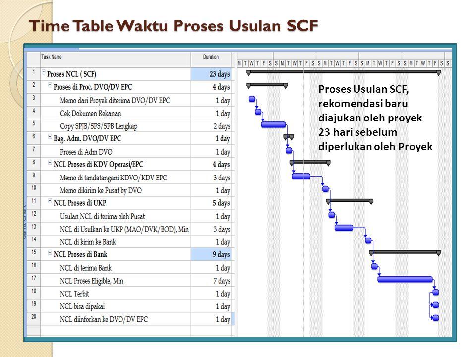 Time Table Waktu Proses Usulan SCF Proses Usulan SCF, rekomendasi baru diajukan oleh proyek 23 hari sebelum diperlukan oleh Proyek