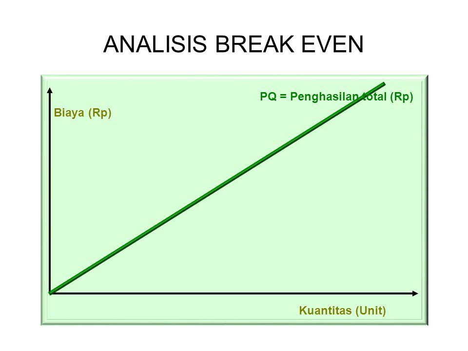 ANALISIS BREAK EVEN Biaya (Rp) Kuantitas (Unit) PQ = Penghasilan total (Rp)