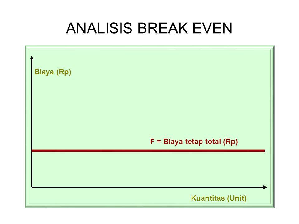 ANALISIS BREAK EVEN Biaya (Rp) Kuantitas (Unit) F = Biaya tetap total (Rp)