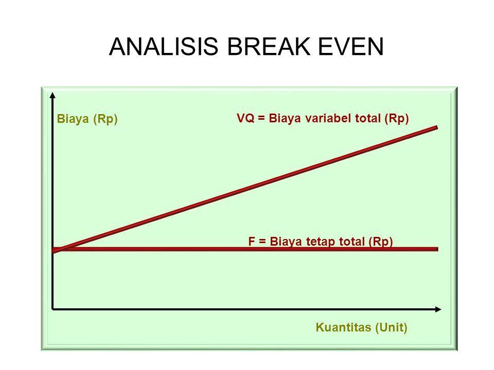 ANALISIS BREAK EVEN Biaya (Rp) Kuantitas (Unit) F = Biaya tetap total (Rp) VQ = Biaya variabel total (Rp)