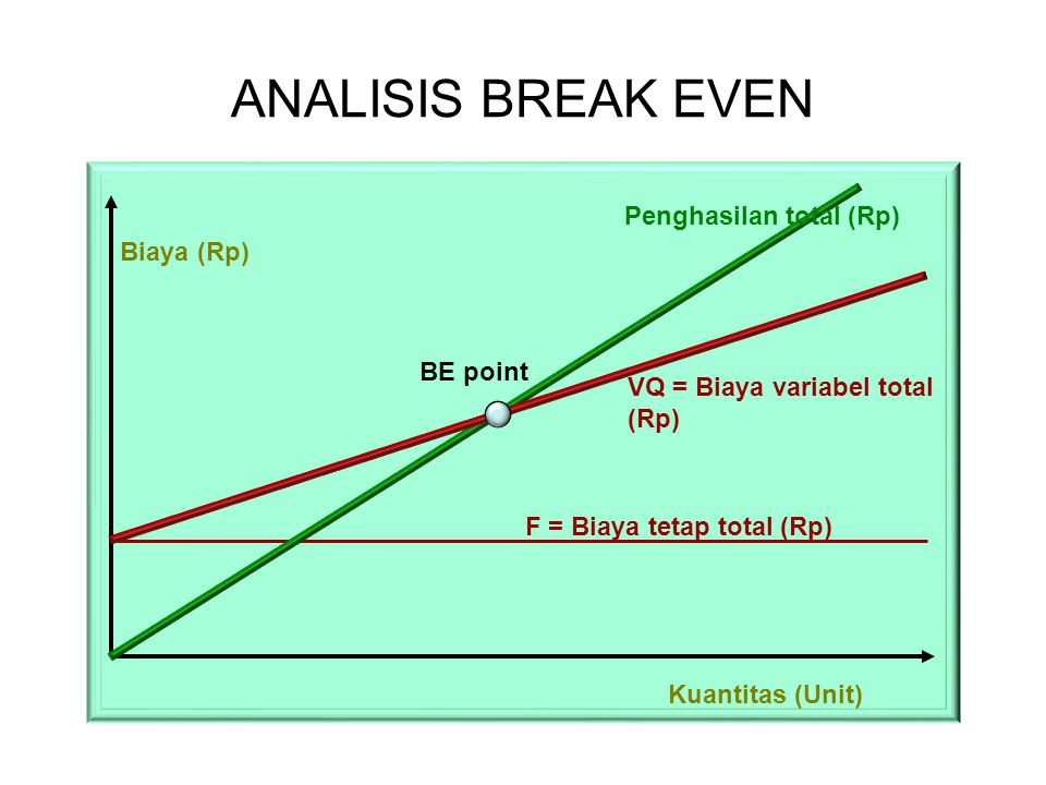ANALISIS BREAK EVEN BE point Biaya (Rp) Kuantitas (Unit) F = Biaya tetap total (Rp) VQ = Biaya variabel total (Rp) Penghasilan total (Rp)