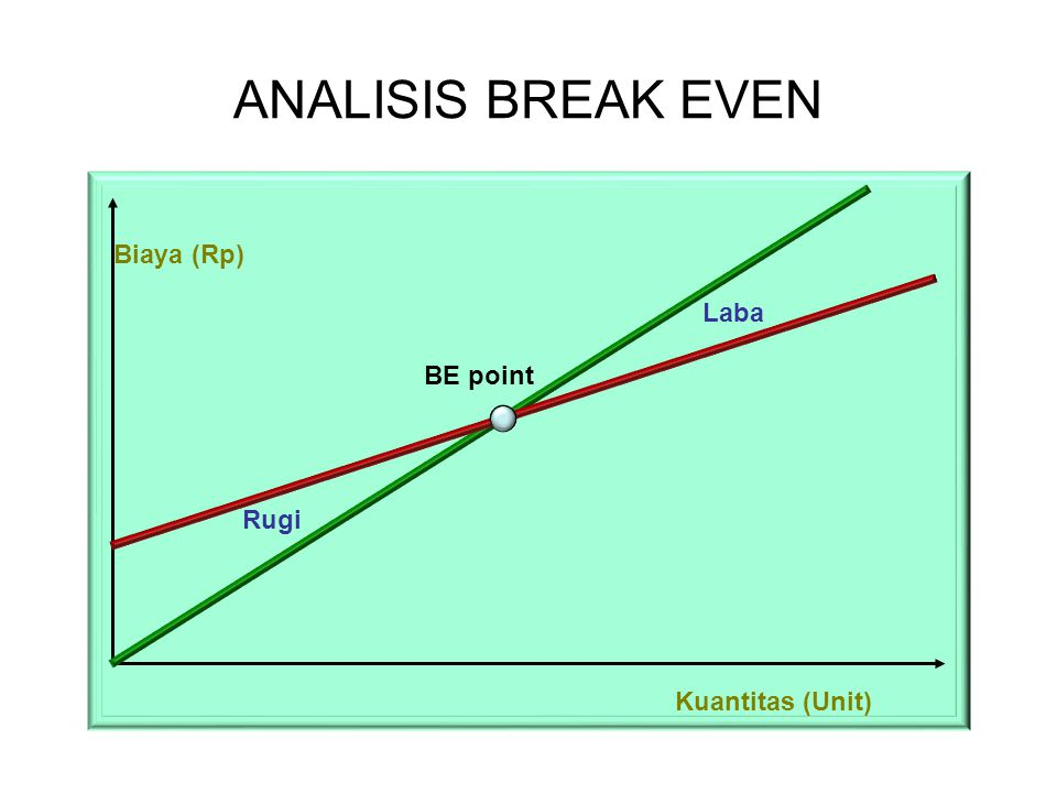ANALISIS BREAK EVEN BE point Biaya (Rp) Kuantitas (Unit) Rugi Laba
