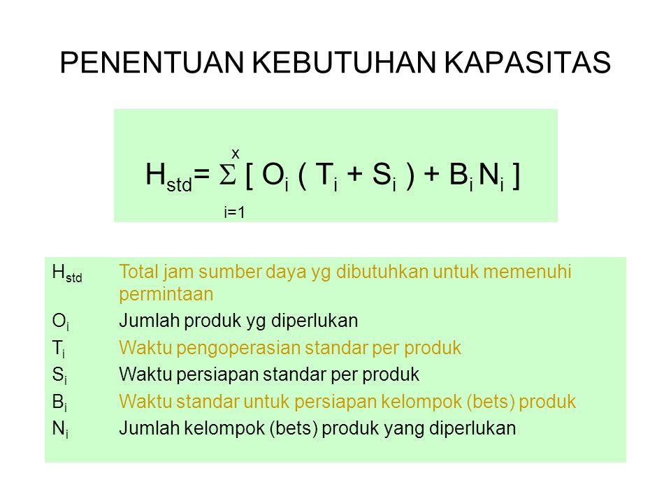 PENENTUAN KEBUTUHAN KAPASITAS H std =  [ O i ( T i + S i ) + B i N i ] x i=1 H std Total jam sumber daya yg dibutuhkan untuk memenuhi permintaan O i