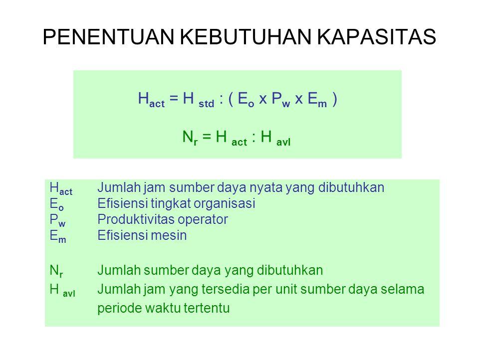 PENENTUAN KEBUTUHAN KAPASITAS H act = H std : ( E o x P w x E m ) N r = H act : H avl H act Jumlah jam sumber daya nyata yang dibutuhkan E o Efisiensi