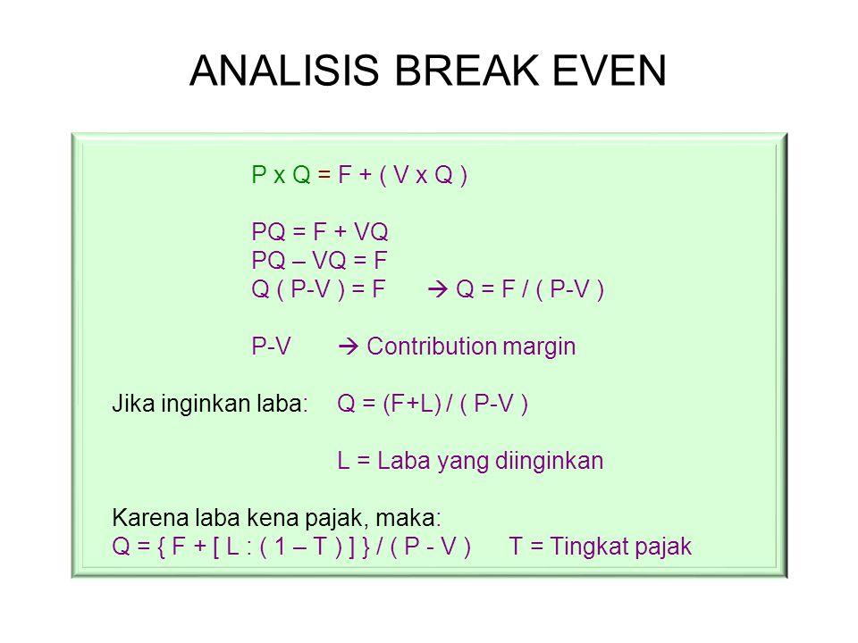 ANALISIS BREAK EVEN P x Q = F + ( V x Q ) PQ = F + VQ PQ – VQ = F Q ( P-V ) = F  Q = F / ( P-V ) P-V  Contribution margin Jika inginkan laba: Q = (F