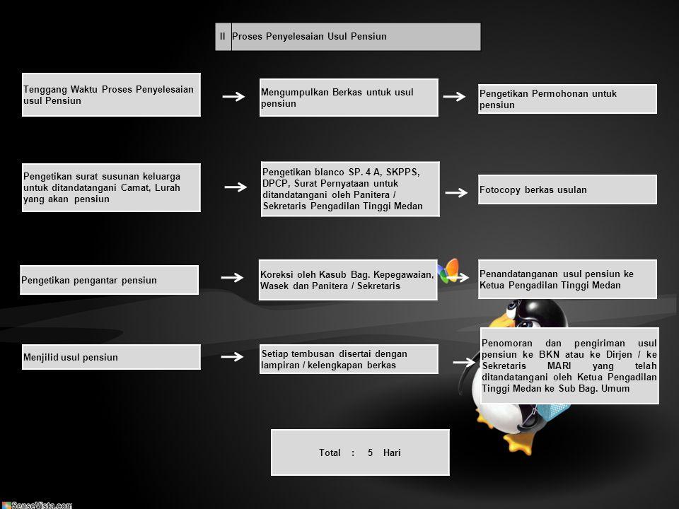 IIIProses Penyelesaian Kenaikan Gaji Berkala Penyelesaian Kenaikan Gaji Berkala Mengumpulkan berkas Pengetikan Permohonan untuk Gaji Berkala Koreksi oleh Kasub Bag.