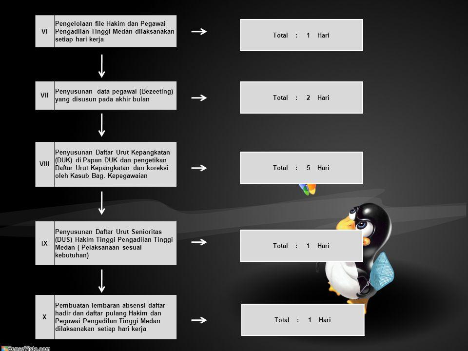VI Pengelolaan file Hakim dan Pegawai Pengadilan Tinggi Medan dilaksanakan setiap hari kerja VII Penyusunan data pegawai (Bezeeting) yang disusun pada akhir bulan VIII Penyusunan Daftar Urut Kepangkatan (DUK) di Papan DUK dan pengetikan Daftar Urut Kepangkatan dan koreksi oleh Kasub Bag.