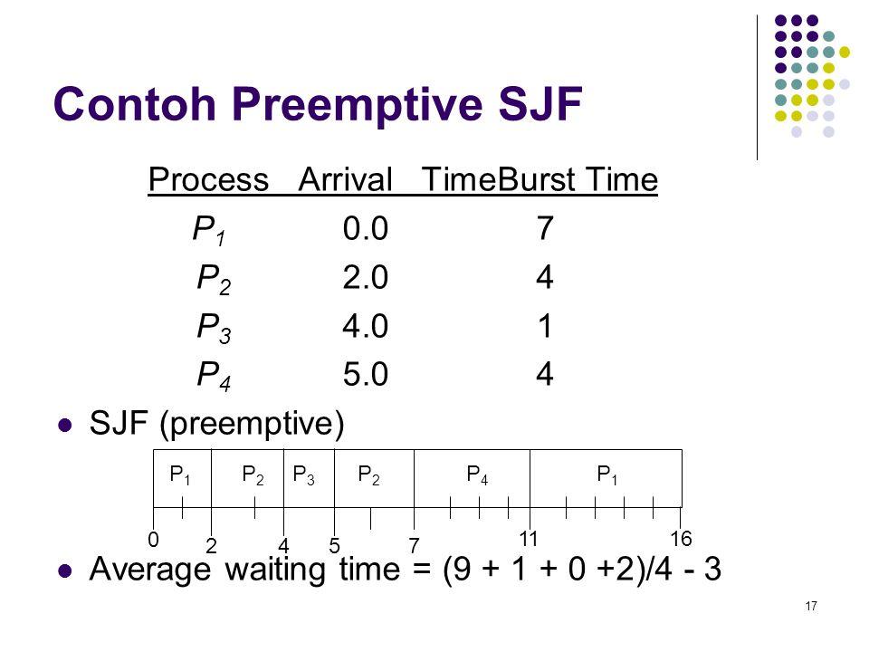 17 Contoh Preemptive SJF Process Arrival TimeBurst Time P 1 0.07 P 2 2.04 P 3 4.01 P 4 5.04  SJF (preemptive)  Average waiting time = (9 + 1 + 0 +2)