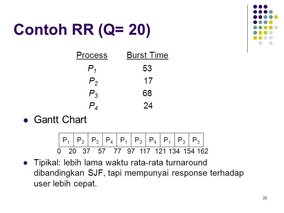 20 Contoh RR (Q= 20) ProcessBurst Time P 1 53 P 2 17 P 3 68 P 4 24  Gantt Chart  Tipikal: lebih lama waktu rata-rata turnaround dibandingkan SJF, ta