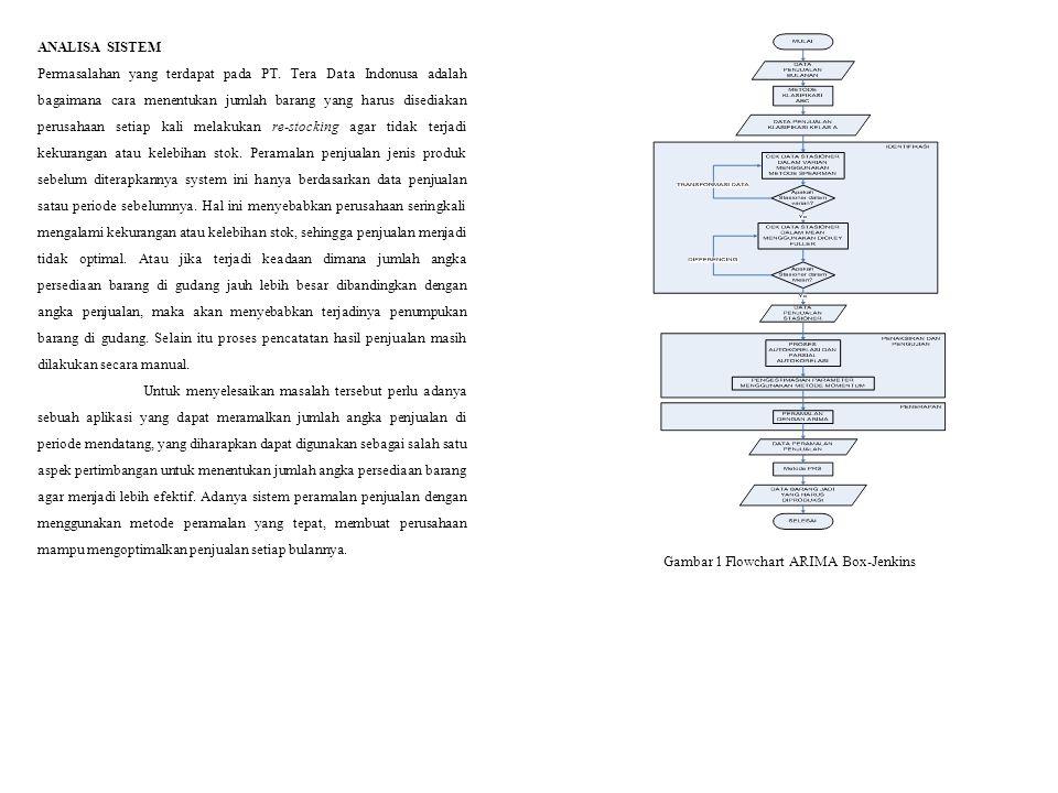 ANALISA SISTEM Permasalahan yang terdapat pada PT. Tera Data Indonusa adalah bagaimana cara menentukan jumlah barang yang harus disediakan perusahaan