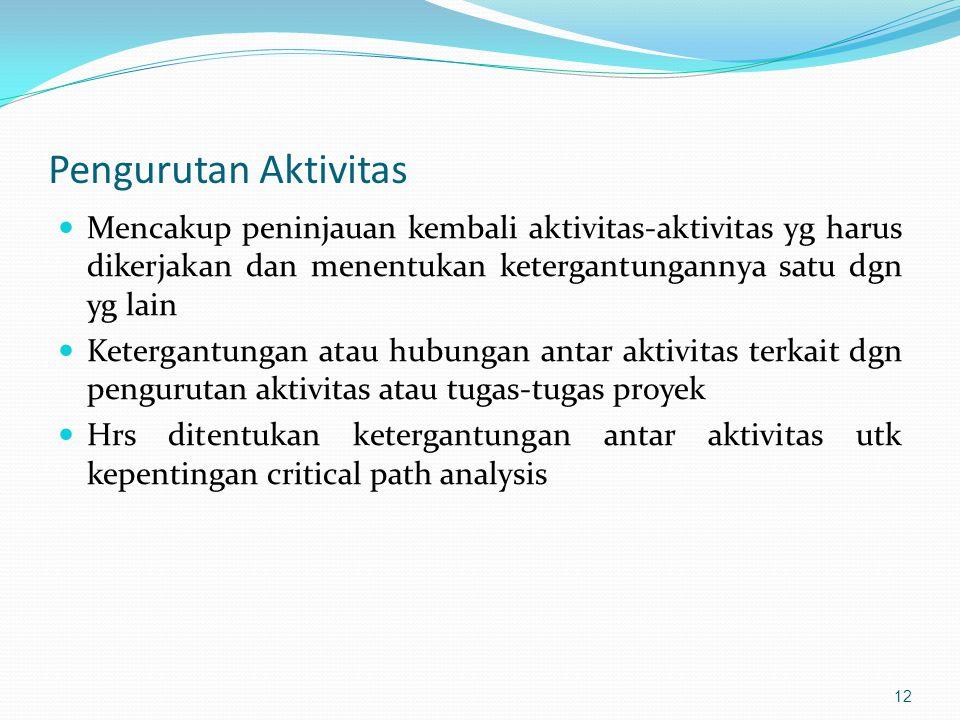 Pengurutan Aktivitas  Mencakup peninjauan kembali aktivitas-aktivitas yg harus dikerjakan dan menentukan ketergantungannya satu dgn yg lain  Keterga