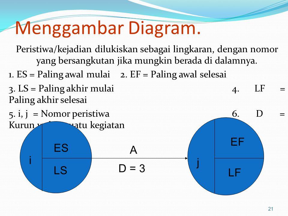 Menggambar Diagram. Peristiwa/kejadian dilukiskan sebagai lingkaran, dengan nomor yang bersangkutan jika mungkin berada di dalamnya. 1. ES = Paling aw
