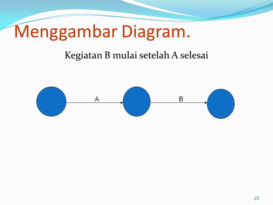 Menggambar Diagram. Kegiatan B mulai setelah A selesai 22 AB