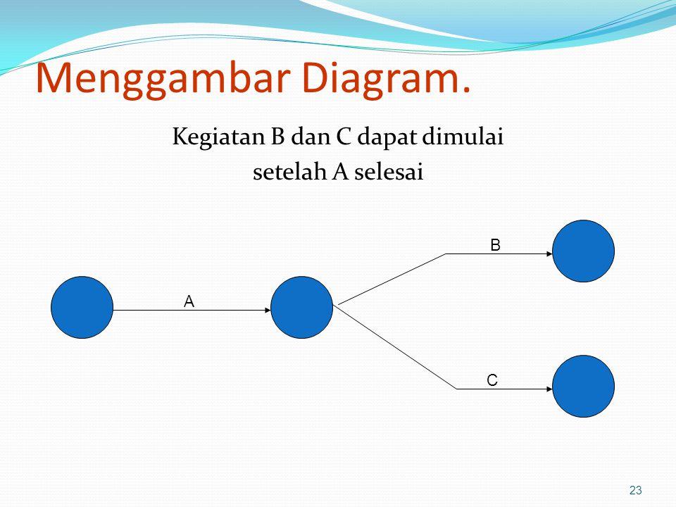 Menggambar Diagram. Kegiatan B dan C dapat dimulai setelah A selesai 23 A B C
