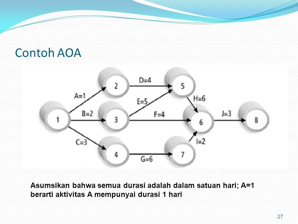 Contoh AOA 27 Asumsikan bahwa semua durasi adalah dalam satuan hari; A=1 berarti aktivitas A mempunyai durasi 1 hari
