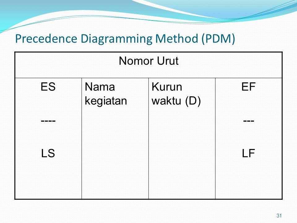 Precedence Diagramming Method (PDM) Nomor Urut ES ---- LS Nama kegiatan Kurun waktu (D) EF --- LF 31