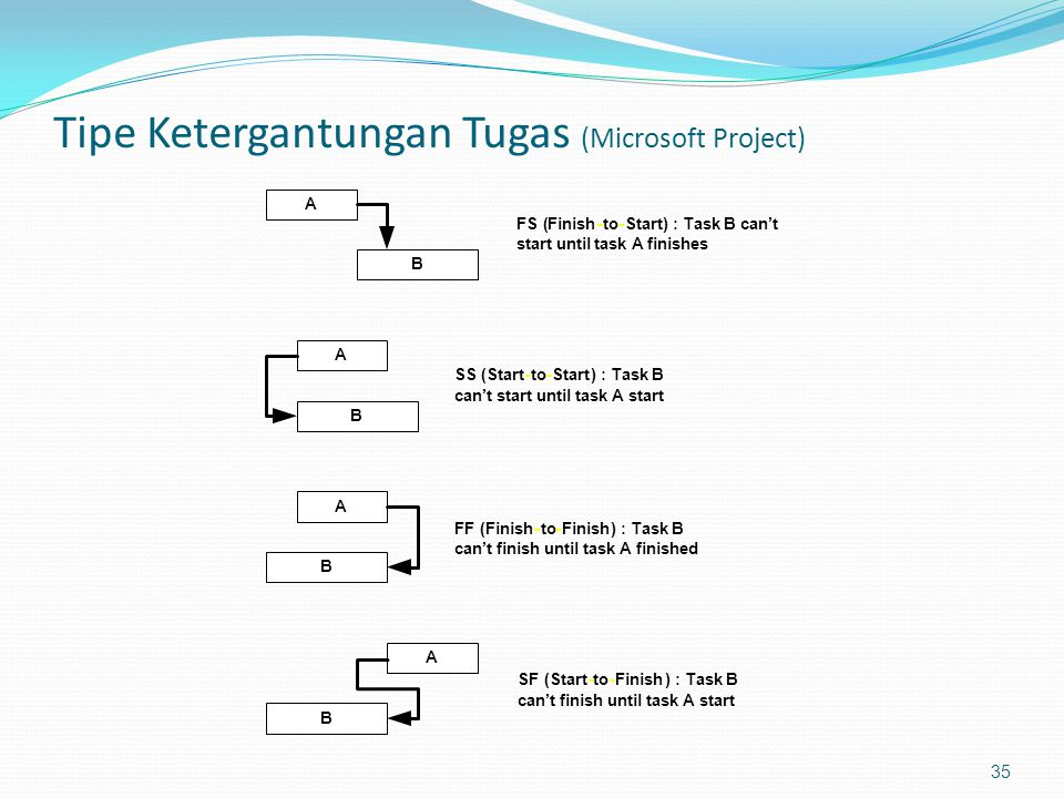 Tipe Ketergantungan Tugas (Microsoft Project) 35 A B A B B B A A FS(Finish-to-Start) :Task B can't start until task A finishes SS(Start-to-Start) :Tas