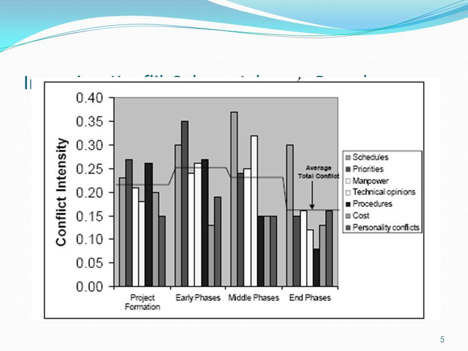 Berbagai macam sumber konflik dan intensitasnya sepanjang siklus proyek.