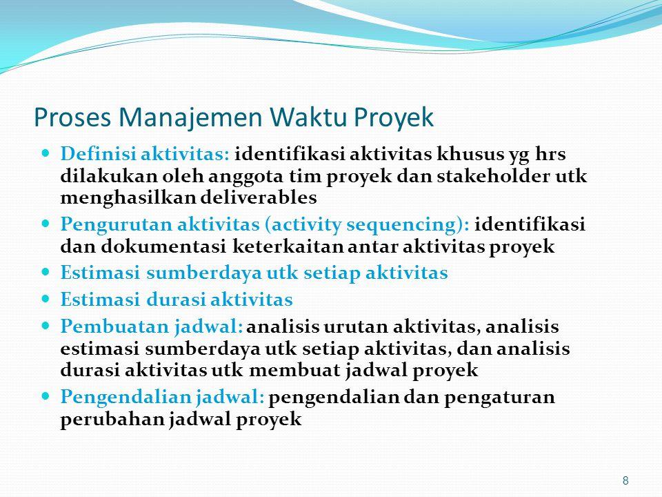 Proses Manajemen Waktu Proyek  Definisi aktivitas: identifikasi aktivitas khusus yg hrs dilakukan oleh anggota tim proyek dan stakeholder utk menghas