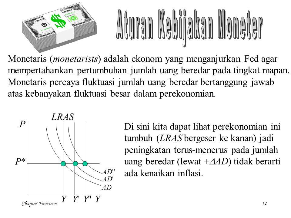 Chapter Fourteen12 P Y P*P* AD Y LRAS Y Monetaris (monetarists) adalah ekonom yang menganjurkan Fed agar mempertahankan pertumbuhan jumlah uang beredar pada tingkat mapan.
