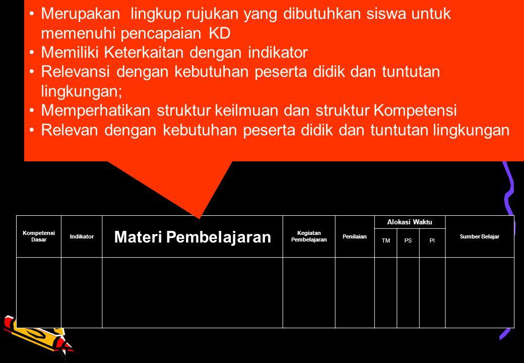 Kompetensi Dasar Indikator Materi Pembelajaran Kegiatan Pembelajaran Penilaian Alokasi Waktu Sumber Belajar TMPSPI KOMPONEN SILABUS •Merupakan lingkup