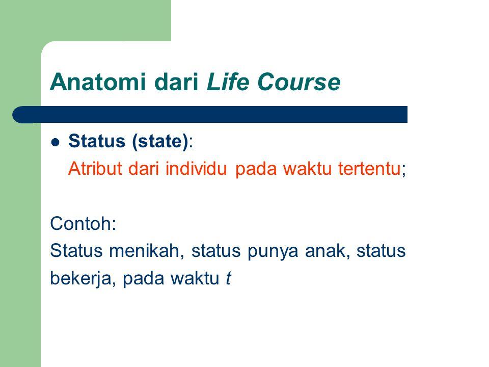 Anatomi dari Life Course  Status (state): Atribut dari individu pada waktu tertentu; Contoh: Status menikah, status punya anak, status bekerja, pada waktu t