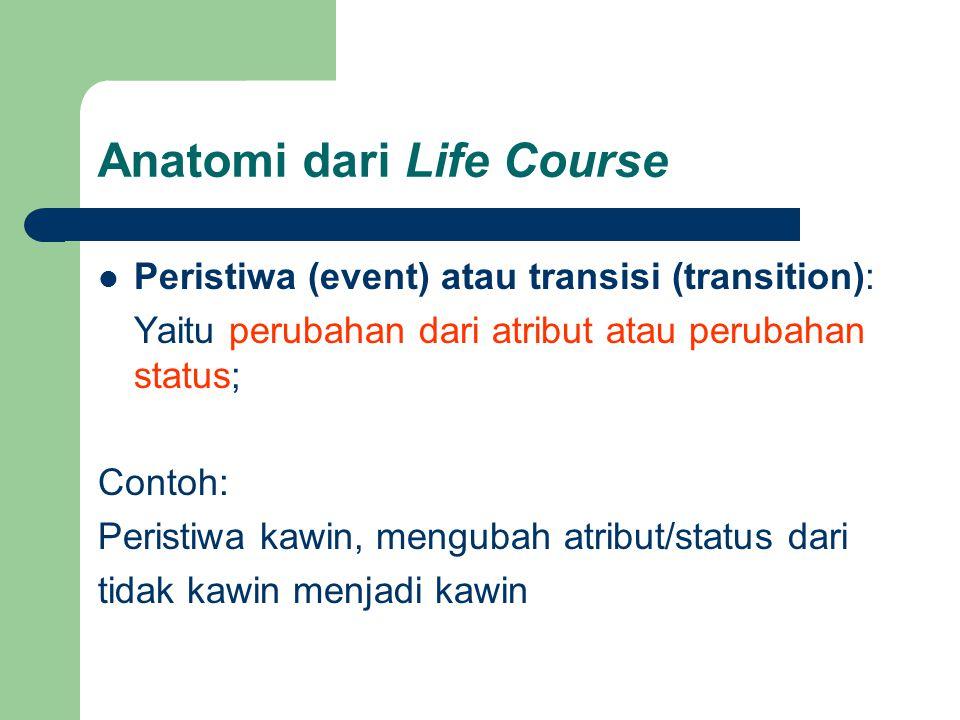 Anatomi dari Life Course  Peristiwa (event) atau transisi (transition): Yaitu perubahan dari atribut atau perubahan status; Contoh: Peristiwa kawin, mengubah atribut/status dari tidak kawin menjadi kawin