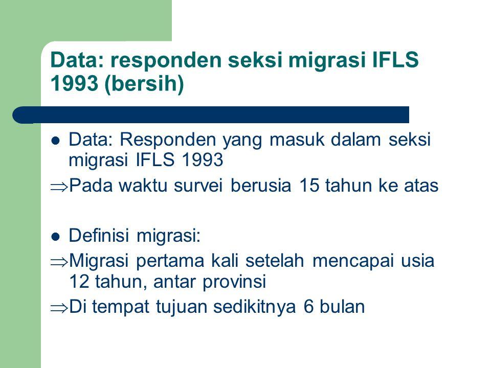 Data: responden seksi migrasi IFLS 1993 (bersih)  Data: Responden yang masuk dalam seksi migrasi IFLS 1993  Pada waktu survei berusia 15 tahun ke atas  Definisi migrasi:  Migrasi pertama kali setelah mencapai usia 12 tahun, antar provinsi  Di tempat tujuan sedikitnya 6 bulan