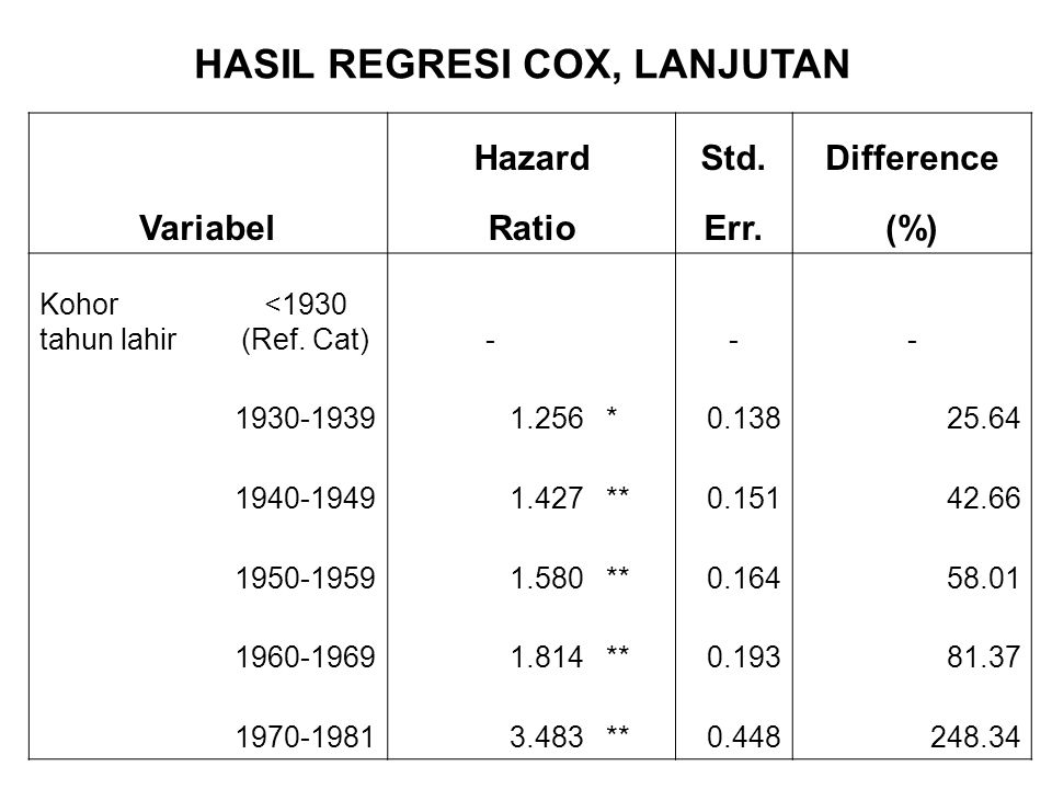 HASIL REGRESI COX, LANJUTAN Variabel HazardStd.Difference RatioErr.(%) Kohor tahun lahir <1930 (Ref.