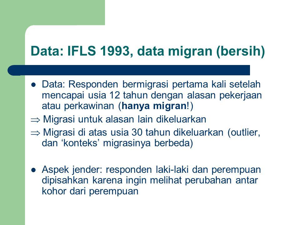 Data: IFLS 1993, data migran (bersih)  Data: Responden bermigrasi pertama kali setelah mencapai usia 12 tahun dengan alasan pekerjaan atau perkawinan (hanya migran!)  Migrasi untuk alasan lain dikeluarkan  Migrasi di atas usia 30 tahun dikeluarkan (outlier, dan 'konteks' migrasinya berbeda)  Aspek jender: responden laki-laki dan perempuan dipisahkan karena ingin melihat perubahan antar kohor dari perempuan