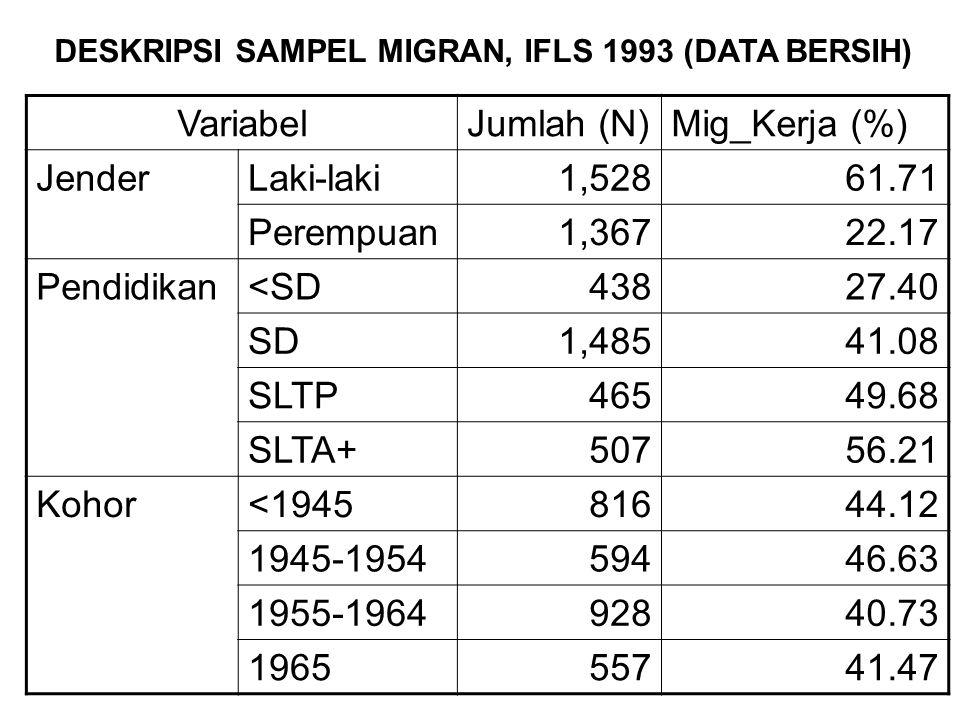 VariabelJumlah (N)Mig_Kerja (%) JenderLaki-laki1,52861.71 Perempuan1,36722.17 Pendidikan<SD43827.40 SD1,48541.08 SLTP46549.68 SLTA+50756.21 Kohor<194581644.12 1945-195459446.63 1955-196492840.73 196555741.47 DESKRIPSI SAMPEL MIGRAN, IFLS 1993 (DATA BERSIH)