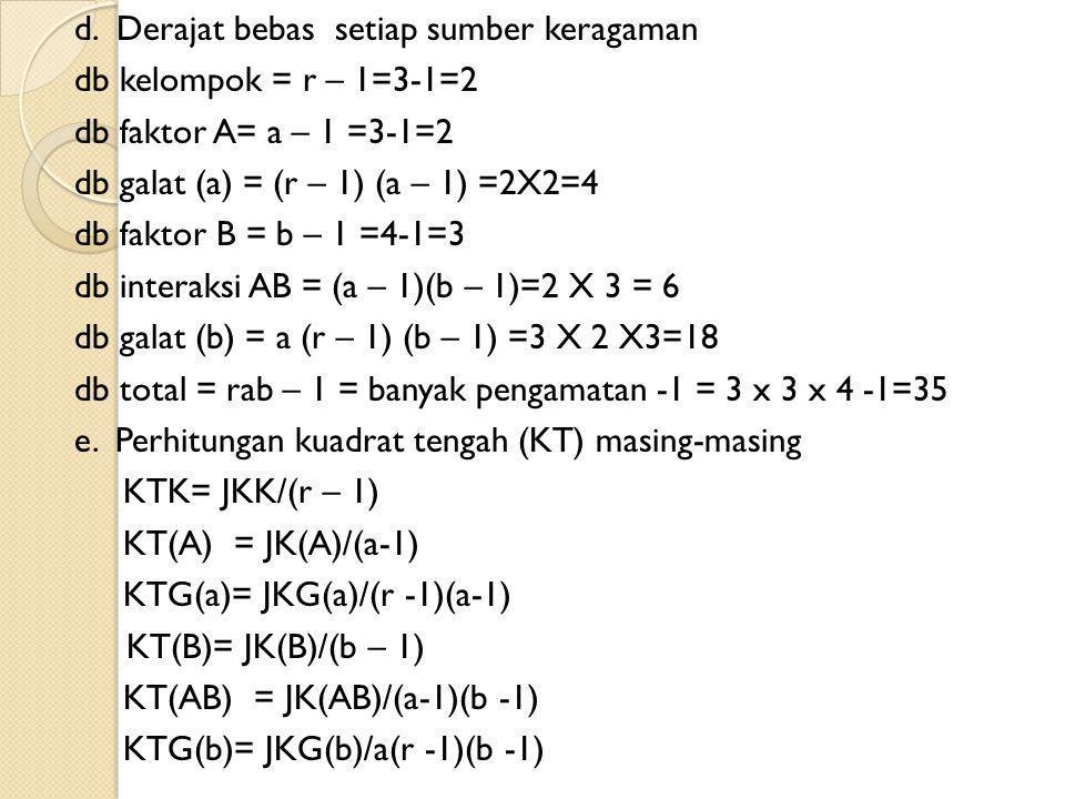 d. Derajat bebas setiap sumber keragaman db kelompok = r – 1=3-1=2 db faktor A= a – 1 =3-1=2 db galat (a) = (r – 1) (a – 1) =2X2=4 db faktor B = b – 1