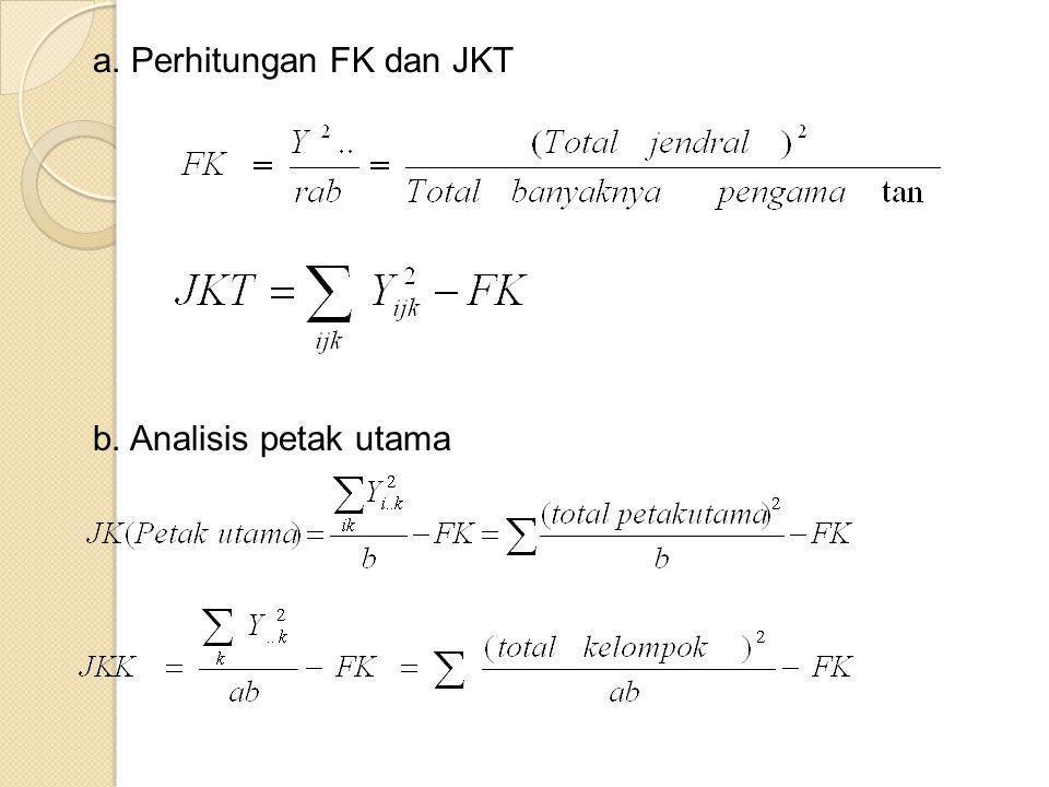 a. Perhitungan FK dan JKT b. Analisis petak utama