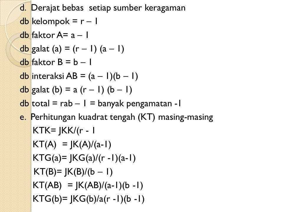 F tabel : db faktor sebagai f1 dan db galat sebagai f2 Sumber Keragaman dbJumlah Kuadrat Kuadrat Tengah F hitung F tab 5% F tab 1% Petak Utama Kelompok Faktor A Galat (a) Anak Petak Faktor B Interaksi (AB) Galat (b) Total Perhitungan F Hitung : Fhitung (A) = KT (A) /KTG (a) Fhitung (B) = KT(B)/KTG(b) Fhitung(AB) = KT(AB)/KTG(b) Nilai F tabel dilihat pada Tabel F dengan f1 adalah db faktor pembilang dan f2 db faktor penyebut, misal untuk Fhitung (A) : f1 adalah db faktor A dan f2 adalah db galat (a).