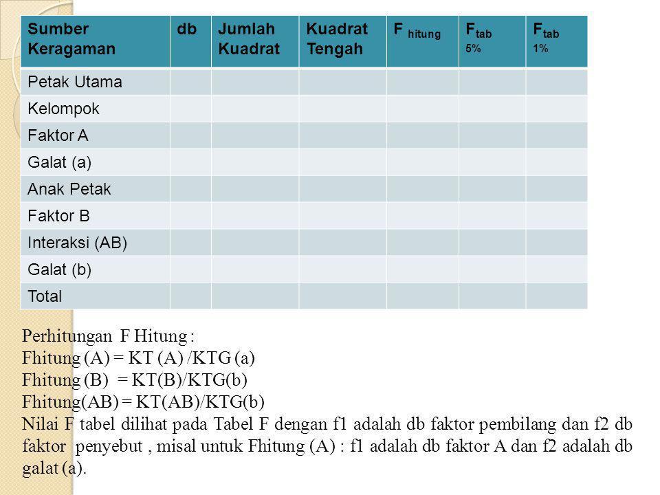 F tabel : db faktor sebagai f1 dan db galat sebagai f2 Sumber Keragaman dbJumlah Kuadrat Kuadrat Tengah F hitung F tab 5% F tab 1% Petak Utama Kelompo