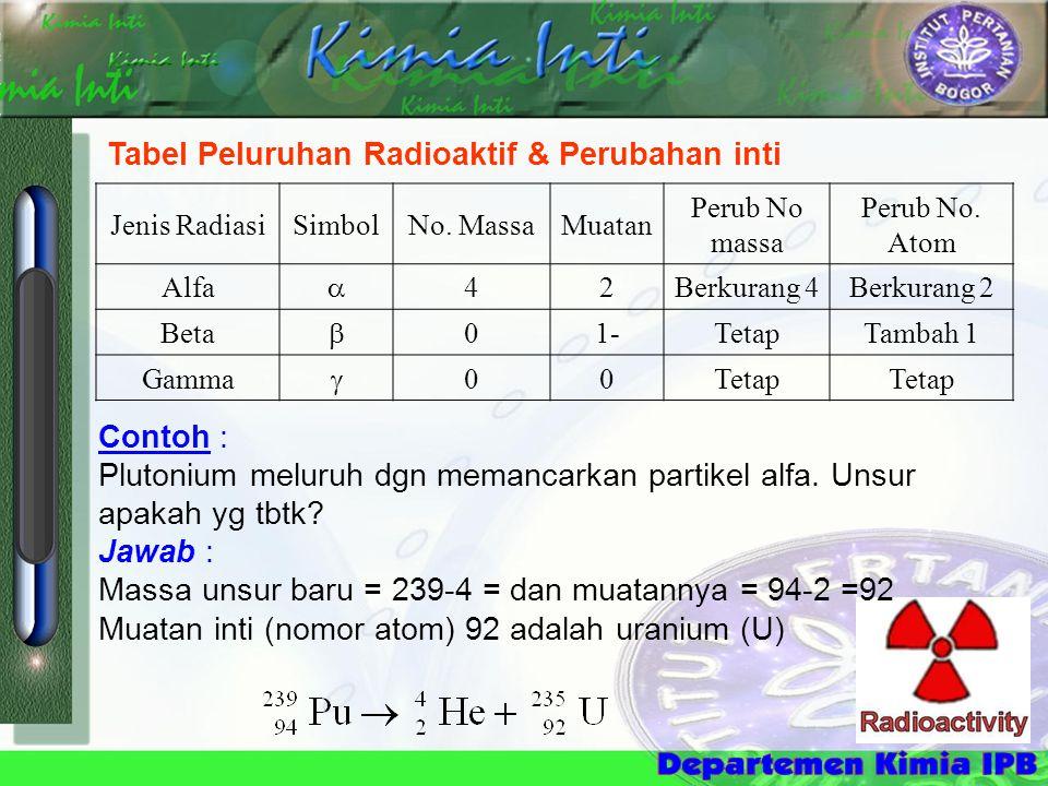 Tabel Peluruhan Radioaktif & Perubahan inti Jenis RadiasiSimbolNo. MassaMuatan Perub No massa Perub No. Atom Alfa  42Berkurang 4Berkurang 2 Beta  01