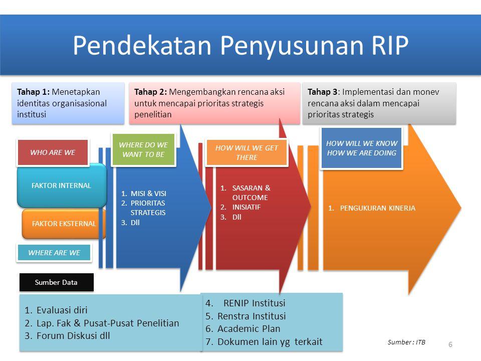 Pendekatan Penyusunan RIP 4.RENIP Institusi 5.Renstra Institusi 6.Academic Plan 7.Dokumen lain yg terkait 4.RENIP Institusi 5.Renstra Institusi 6.Acad