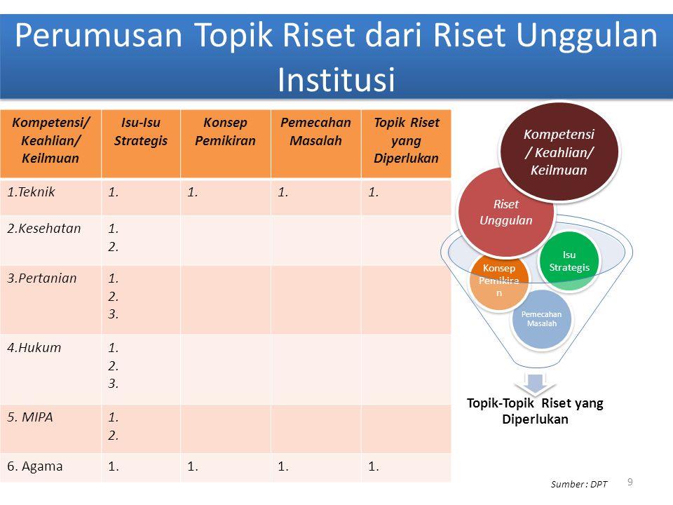 Perumusan Topik Riset dari Riset Unggulan Institusi Kompetensi/ Keahlian/ Keilmuan Isu-Isu Strategis Konsep Pemikiran Pemecahan Masalah Topik Riset ya