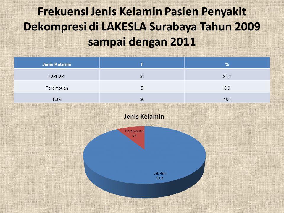Frekuensi Jenis Kelamin Pasien Penyakit Dekompresi di LAKESLA Surabaya Tahun 2009 sampai dengan 2011 Jenis Kelaminf% Laki-laki5191,1 Perempuan58,9 Tot