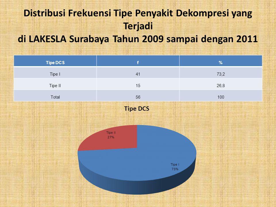 Distribusi Frekuensi Tipe Penyakit Dekompresi yang Terjadi di LAKESLA Surabaya Tahun 2009 sampai dengan 2011 Tipe DCSf% Tipe I4173,2 Tipe II1526,8 Tot