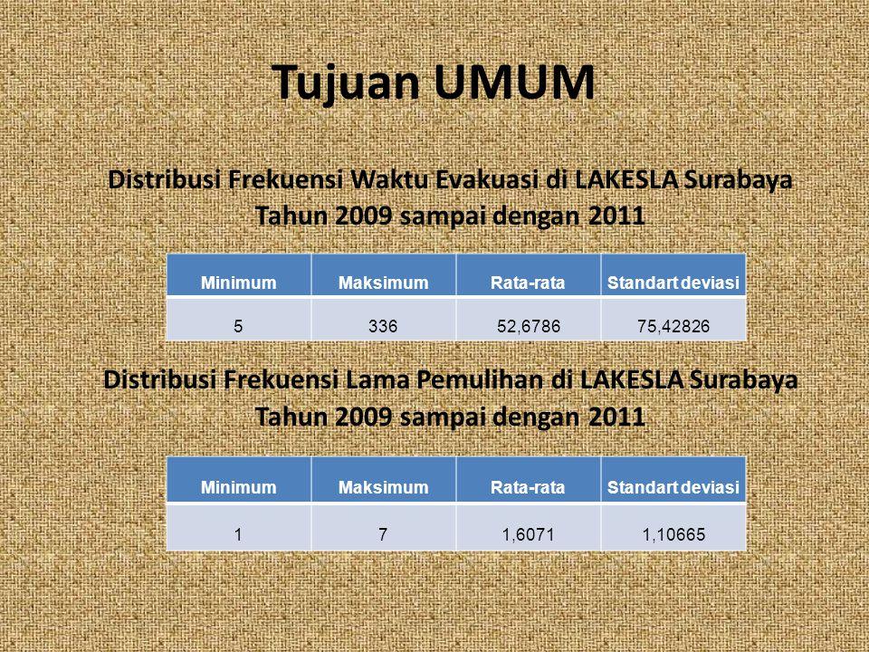Tujuan UMUM Distribusi Frekuensi Waktu Evakuasi di LAKESLA Surabaya Tahun 2009 sampai dengan 2011 Distribusi Frekuensi Lama Pemulihan di LAKESLA Surab