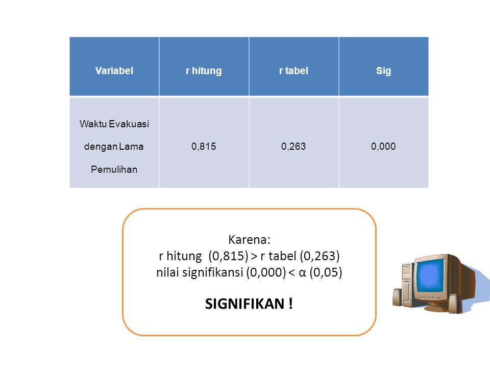Variabelr hitungr tabelSig Waktu Evakuasi dengan Lama Pemulihan 0,8150,2630,000 Karena: r hitung (0,815) > r tabel (0,263) nilai signifikansi (0,000)