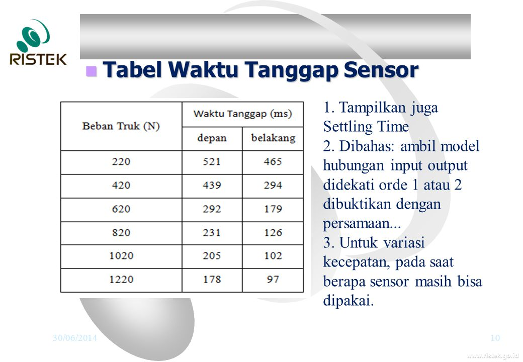 www.ristek.go.id  Tabel Waktu Tanggap Sensor 30/06/201410 1. Tampilkan juga Settling Time 2. Dibahas: ambil model hubungan input output didekati orde