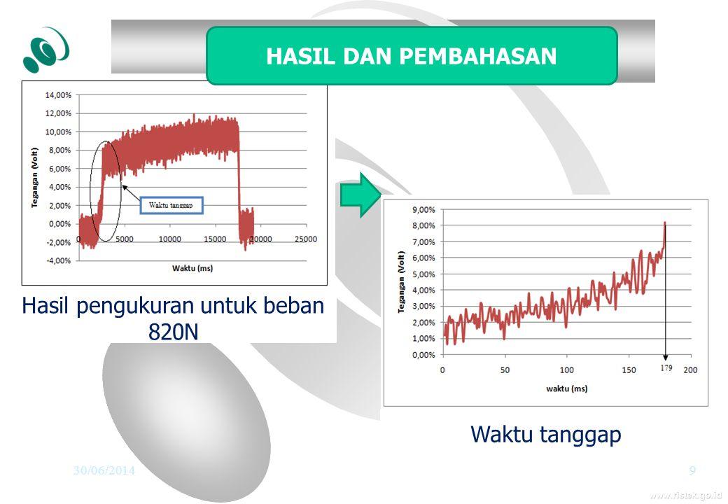 www.ristek.go.id 30/06/20149 Hasil pengukuran untuk beban 820N Waktu tanggap HASIL DAN PEMBAHASAN