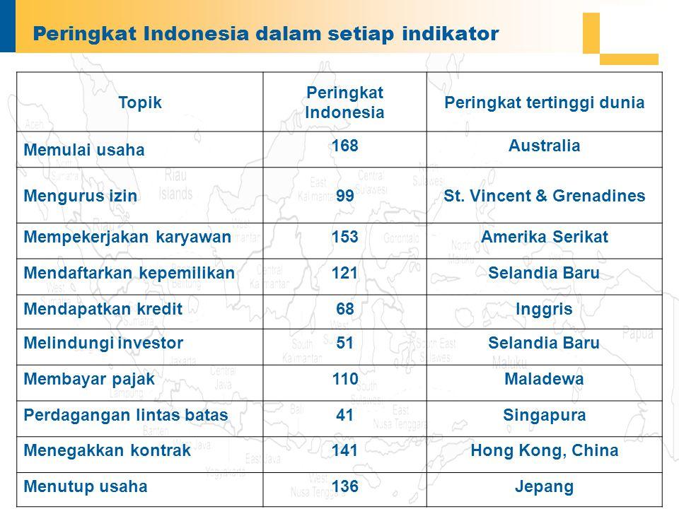 Peringkat Indonesia dalam setiap indikator Topik Peringkat Indonesia Peringkat tertinggi dunia Memulai usaha 168Australia Mengurus izin99St.
