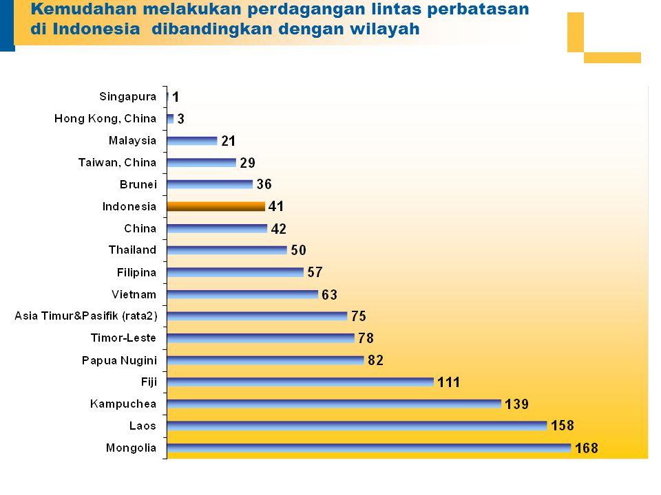 Kemudahan melakukan perdagangan lintas perbatasan di Indonesia dibandingkan dengan wilayah